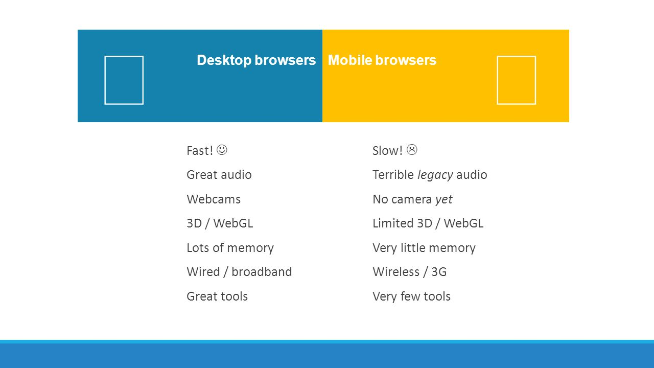   Desktop browsers Mobile browsers Fast!  Great audio Webcams