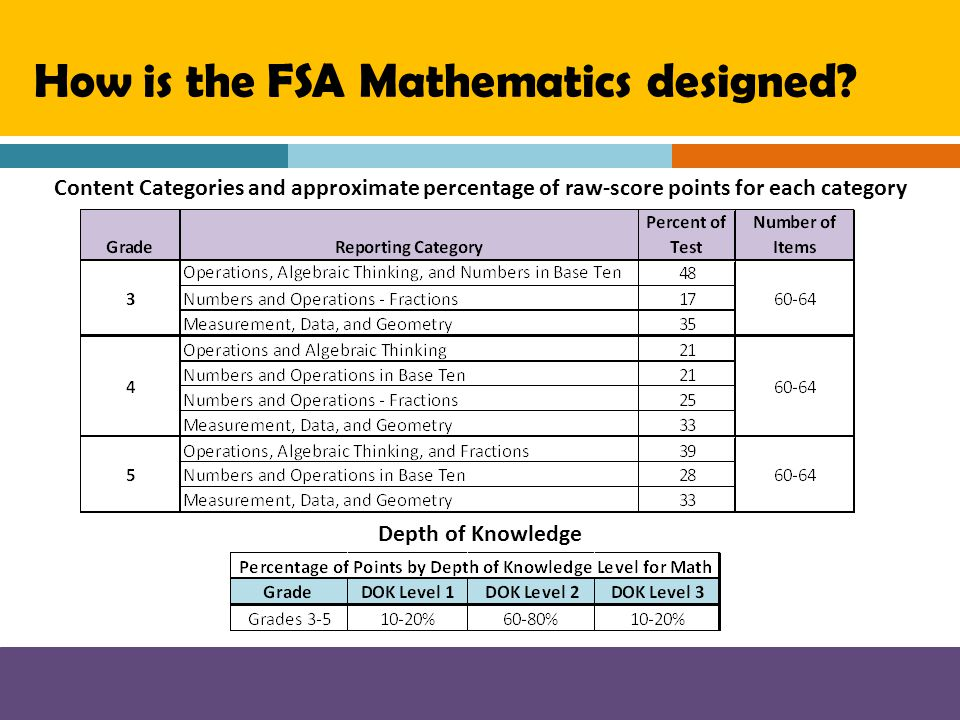 How is the FSA Mathematics designed