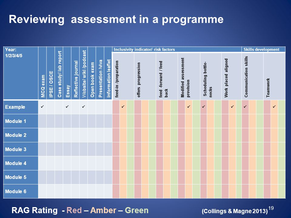 Reviewing assessment in a programme