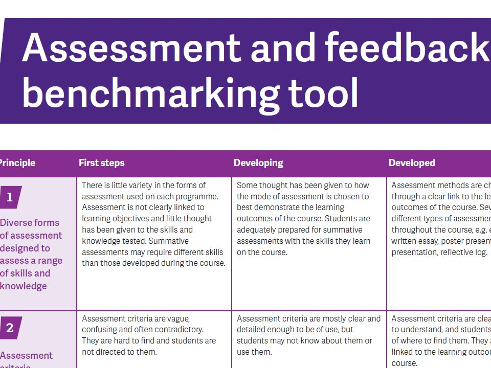 NUS Benchmarking assessment and feedback tool 2012