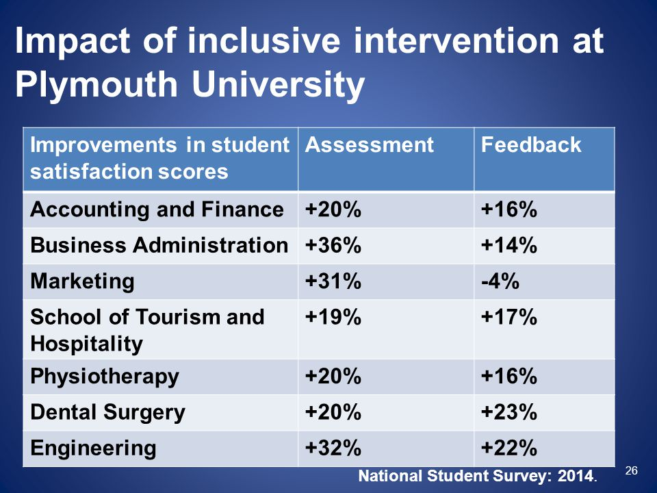 Impact of inclusive intervention at Plymouth University