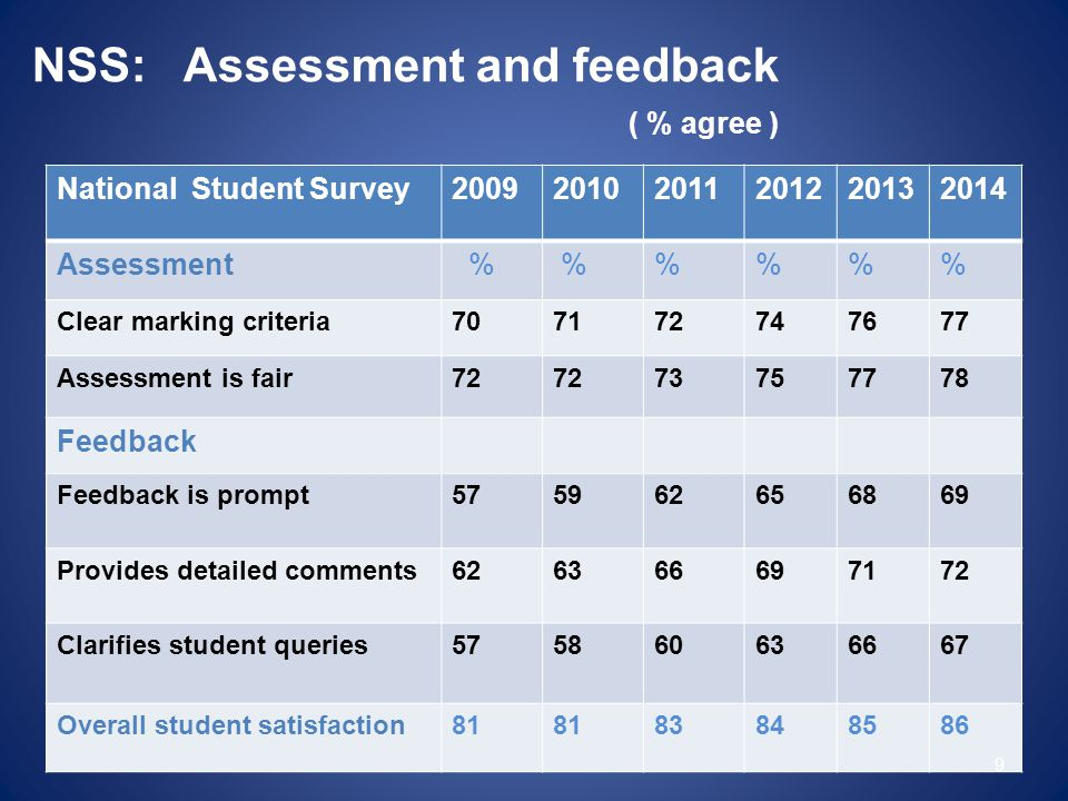 NSS: Assessment and feedback