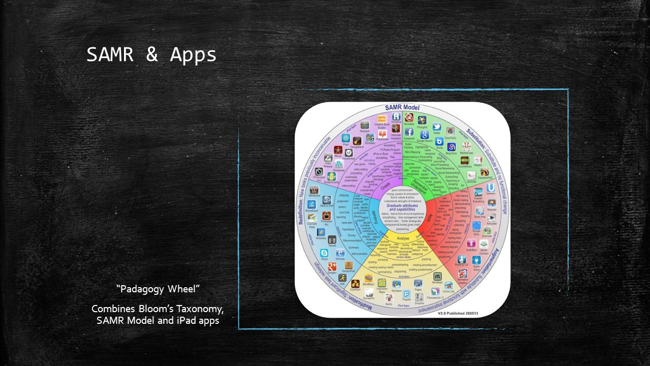 Combines Bloom's Taxonomy, SAMR Model and iPad apps