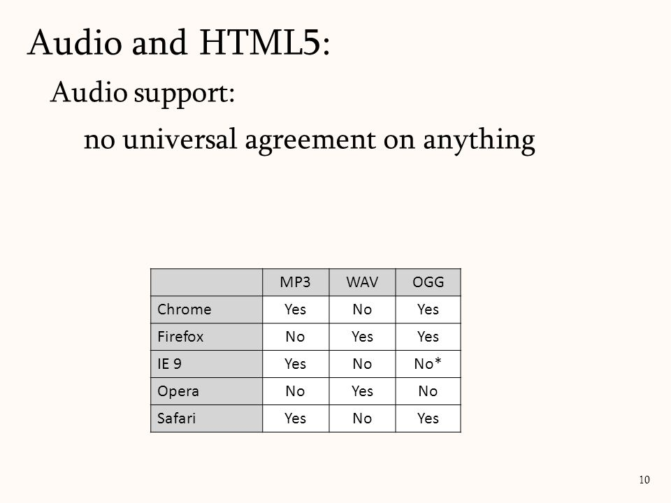 Audio and HTML5: Audio support: no universal agreement on anything MP3