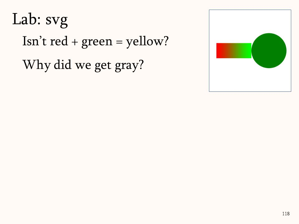Lab: svg Isn't red + green = yellow Why did we get gray 255 255 128