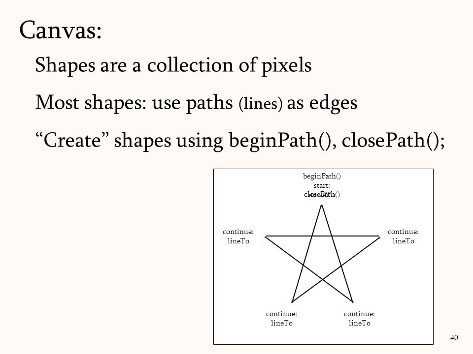 Canvas: Shapes are a collection of pixels