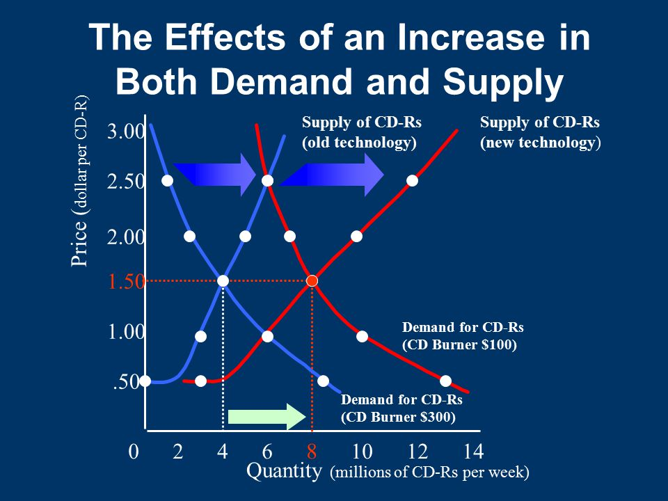 The Effects of an Increase in Both Demand and Supply