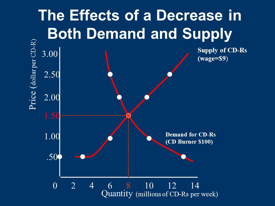 The Effects of a Decrease in Both Demand and Supply