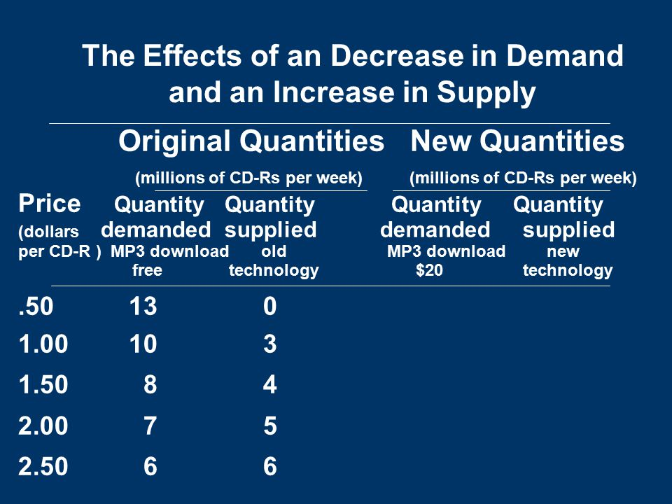 The Effects of an Decrease in Demand and an Increase in Supply
