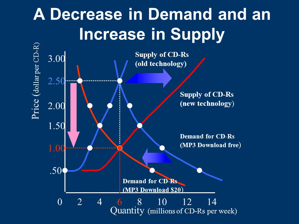 A Decrease in Demand and an Increase in Supply