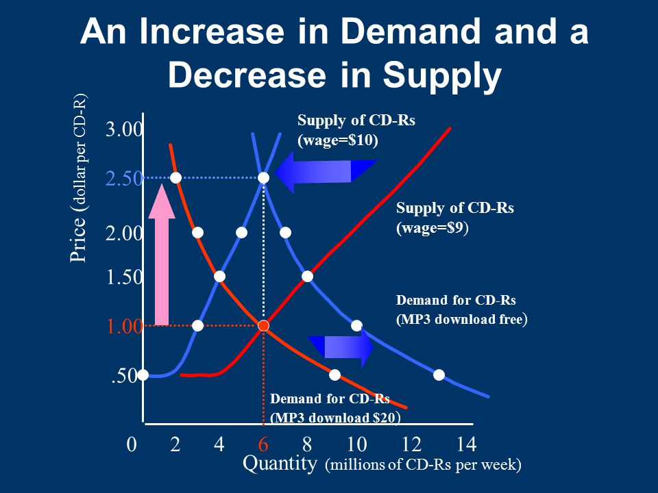 An Increase in Demand and a Decrease in Supply
