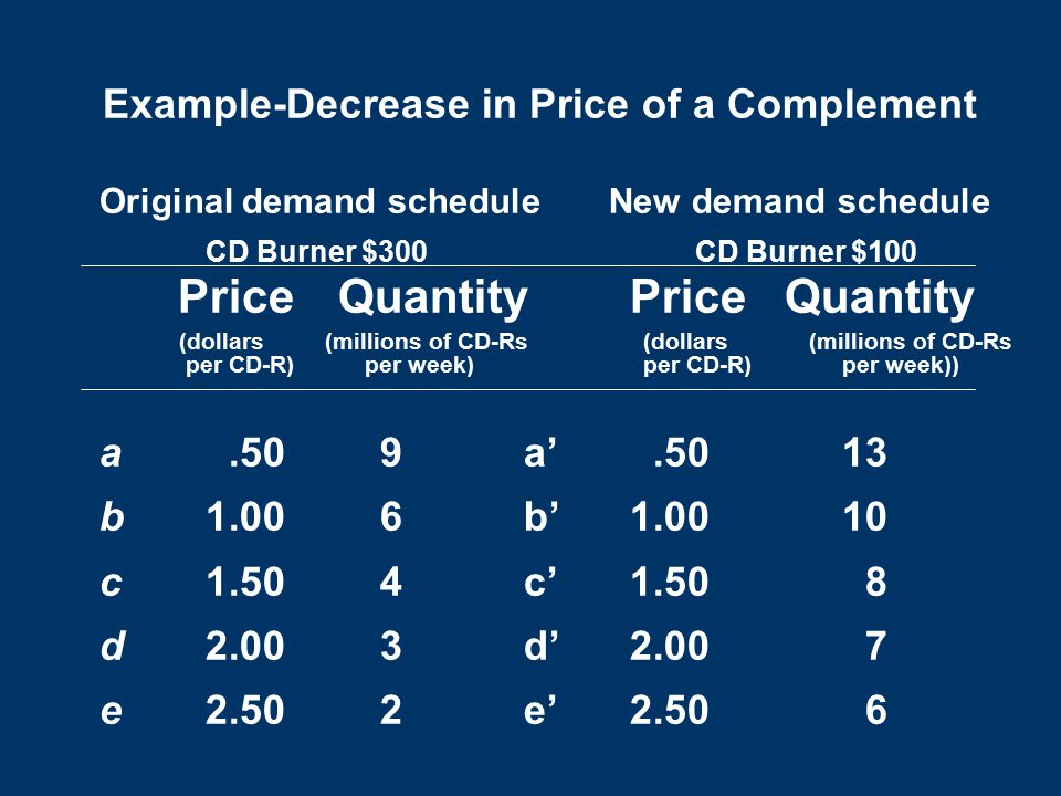 Example-Decrease in Price of a Complement