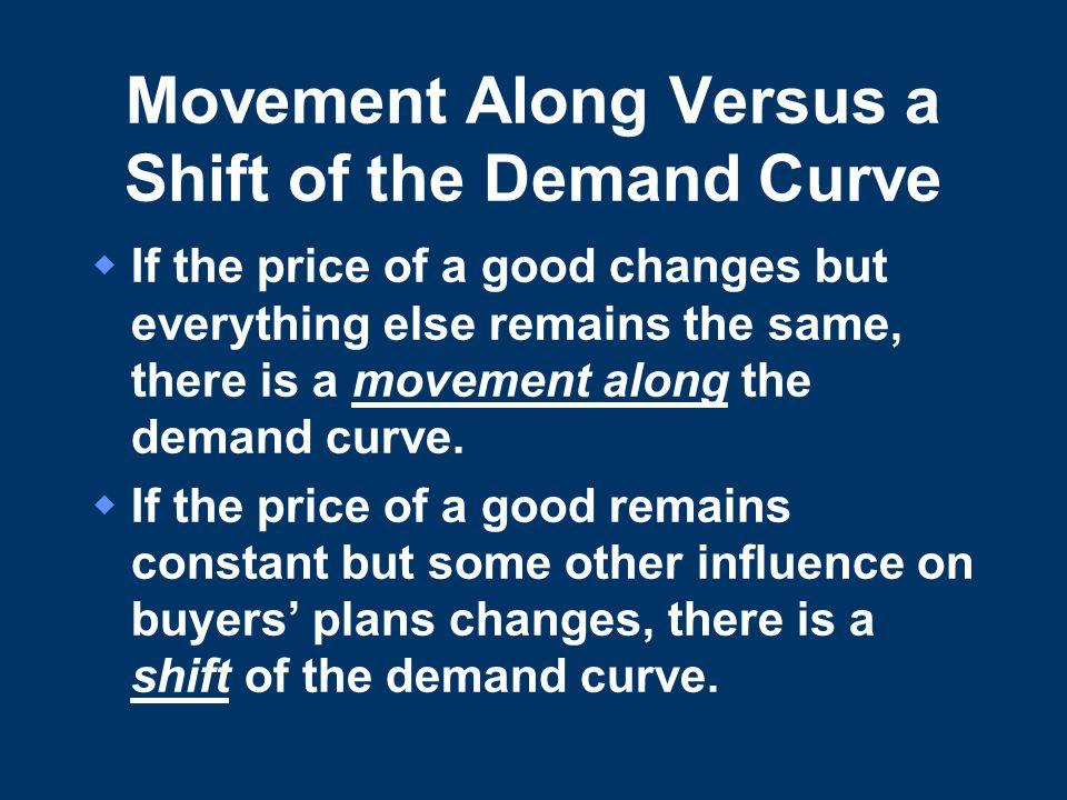 Movement Along Versus a Shift of the Demand Curve