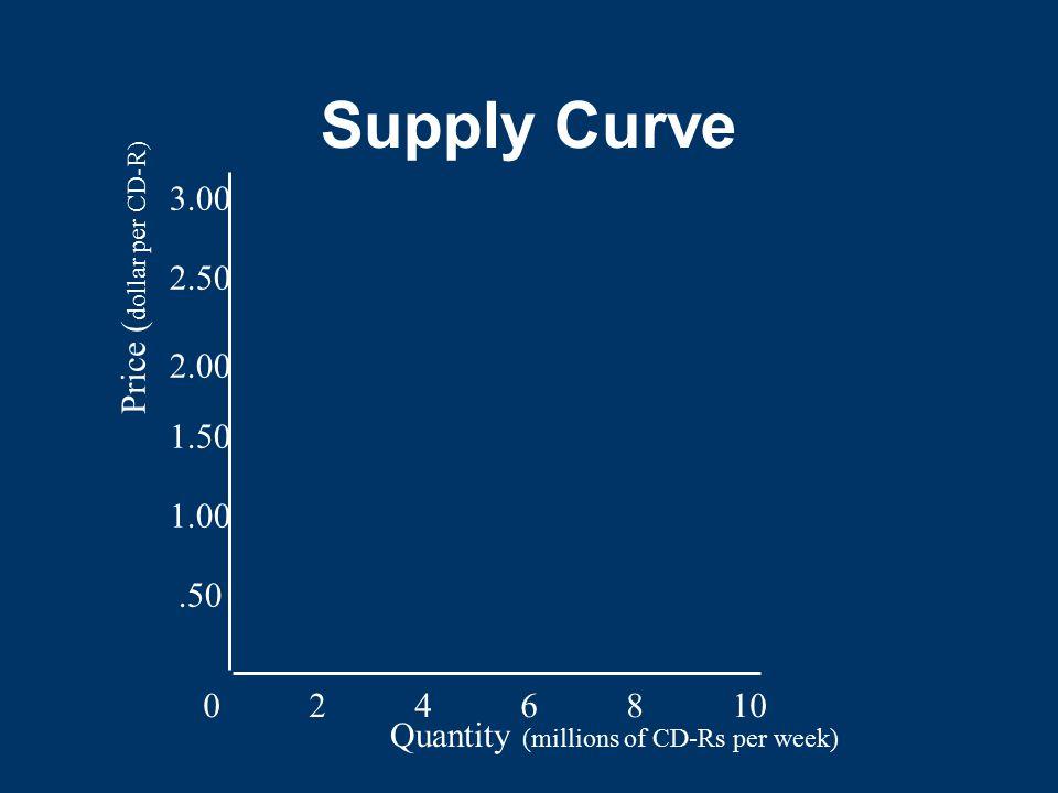 Supply Curve 3.00 Price (dollar per CD-R) 2.50 2.00 1.50 1.00 .50