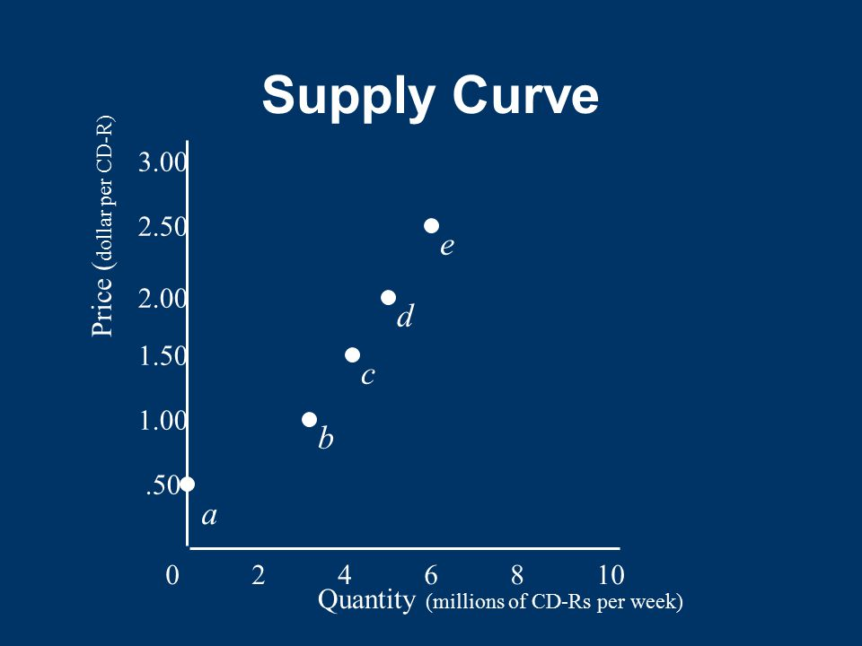 Supply Curve e d c b a 3.00 Price (dollar per CD-R) 2.50 2.00 1.50