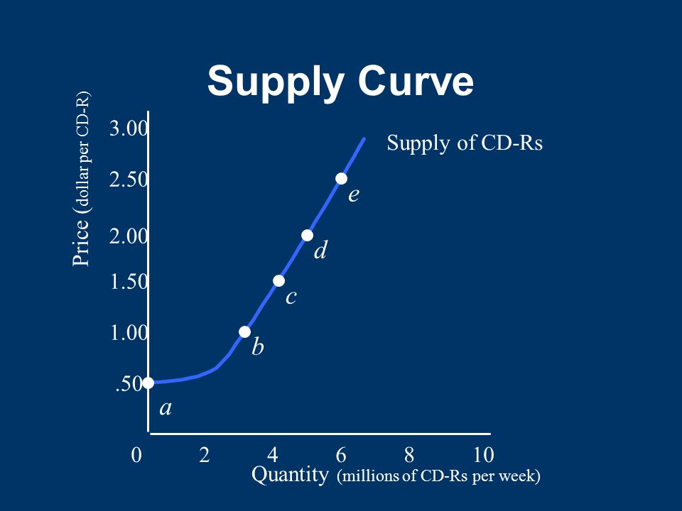 Supply Curve e d c b a 3.00 Supply of CD-Rs Price (dollar per CD-R)