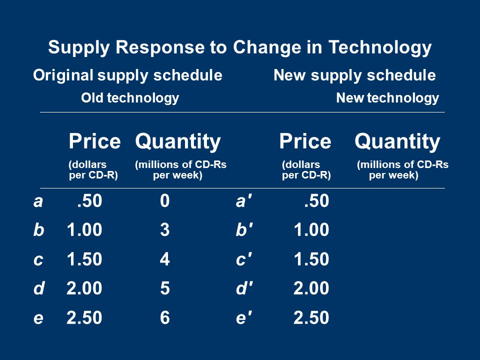 Supply Response to Change in Technology