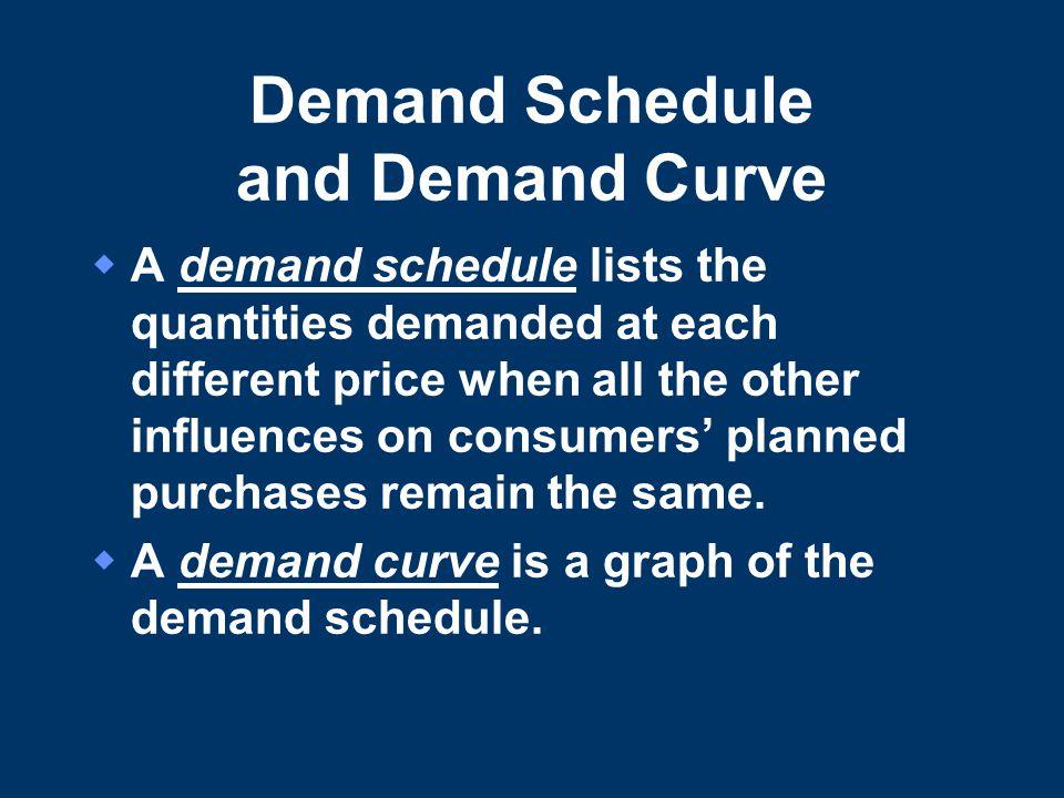 Demand Schedule and Demand Curve