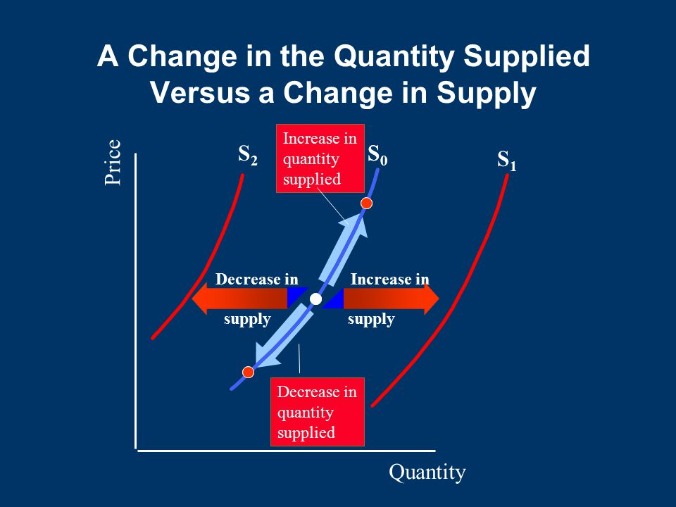 A Change in the Quantity Supplied Versus a Change in Supply