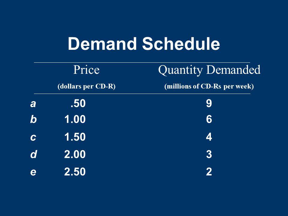 Demand Schedule Price Quantity Demanded a .50 9 b 1.00 6 c 1.50 4