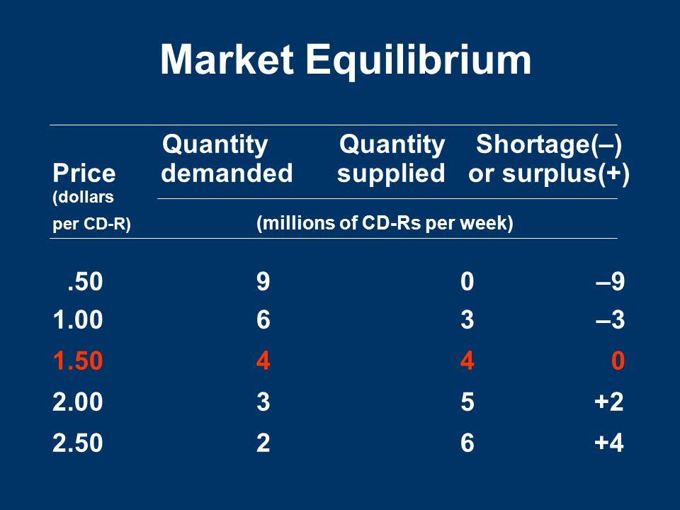 Market Equilibrium Quantity Quantity Shortage(–)