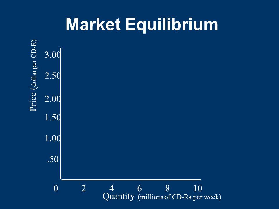 Market Equilibrium 3.00 Price (dollar per CD-R) 2.50 2.00 1.50 1.00