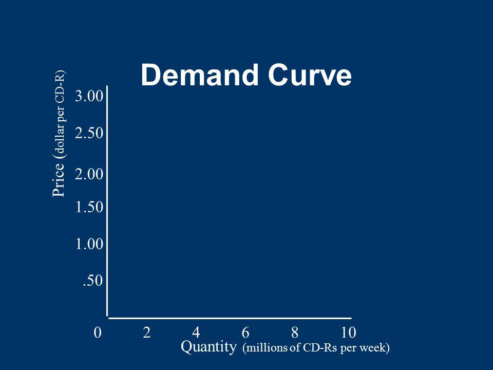 Demand Curve 3.00 Price (dollar per CD-R) 2.50 2.00 1.50 1.00 .50