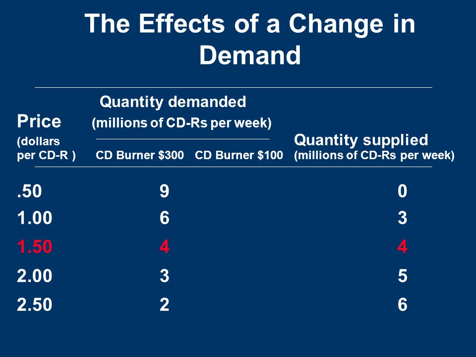 The Effects of a Change in Demand