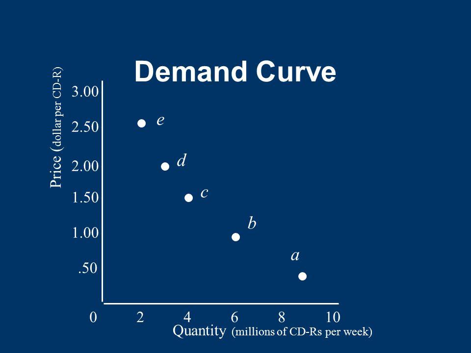 Demand Curve e d c b a 3.00 Price (dollar per CD-R) 2.50 2.00 1.50