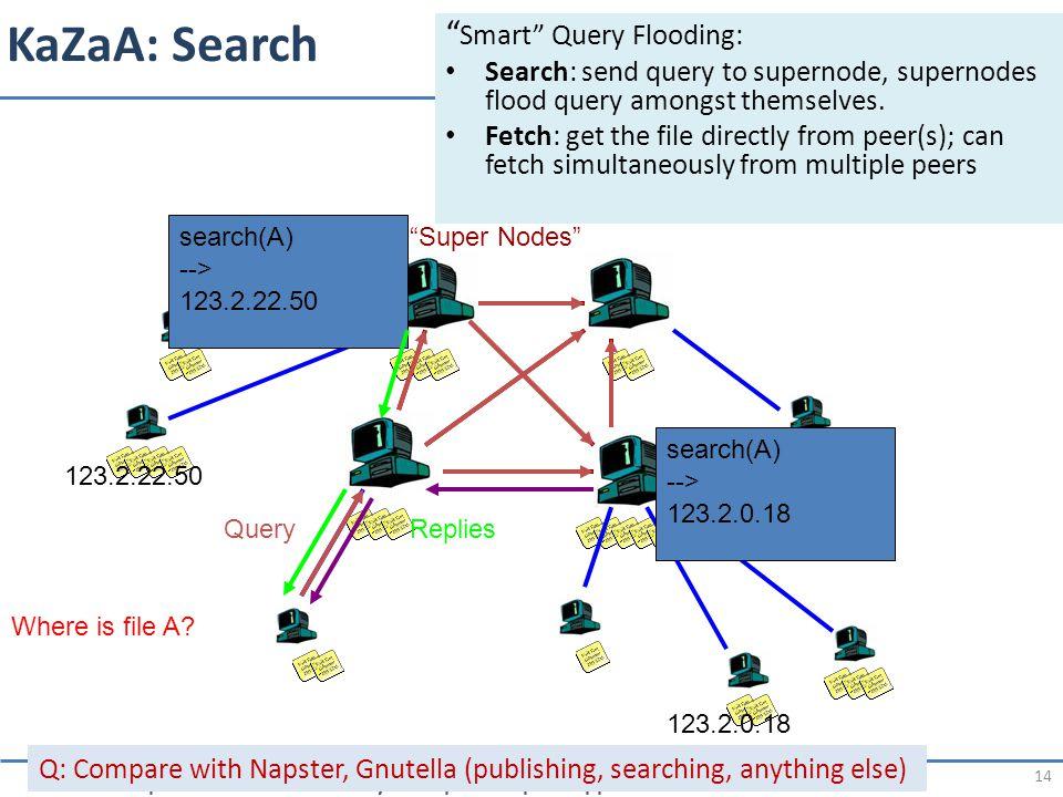 KaZaA: Search Smart Query Flooding: