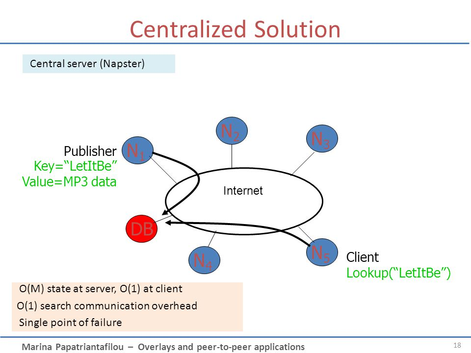 Centralized Solution N2 N3 N1 DB N5 N4 Publisher Key= LetItBe