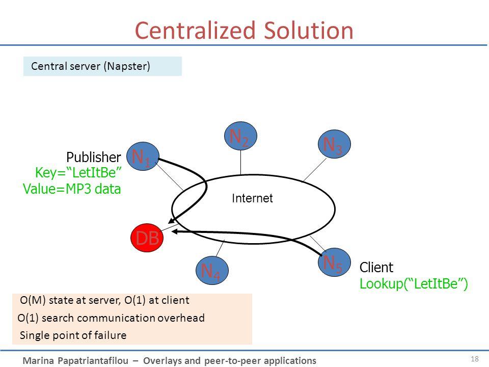 Centralized Solution N2 N3 N1 DB N5 N4 Publisher Key= LetItBe