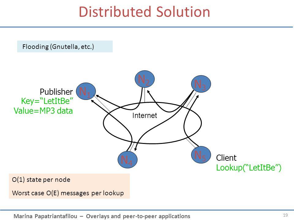 Distributed Solution N2 N3 N1 N5 N4 Publisher Key= LetItBe