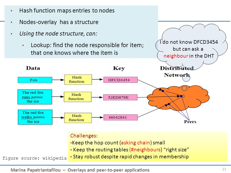 Hash function maps entries to nodes Nodes-overlay has a structure