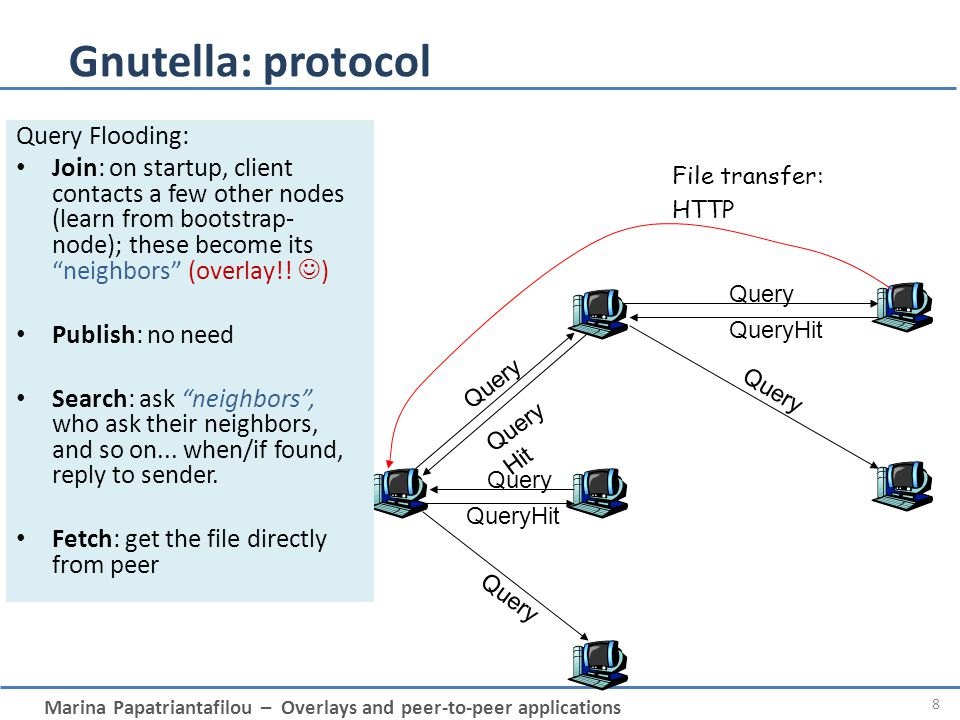 Gnutella: protocol Query Flooding: