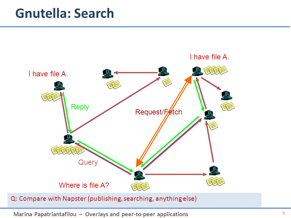 Gnutella: Search I have file A. Reply Request/Fetch Query