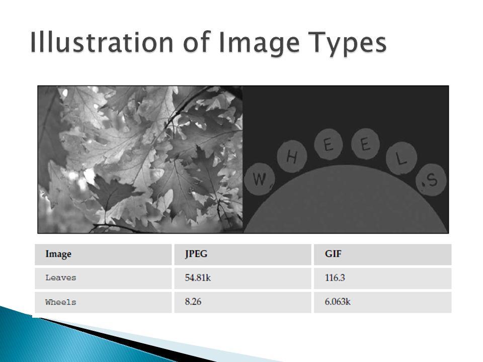 Illustration of Image Types
