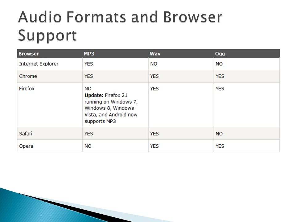 Audio Formats and Browser Support