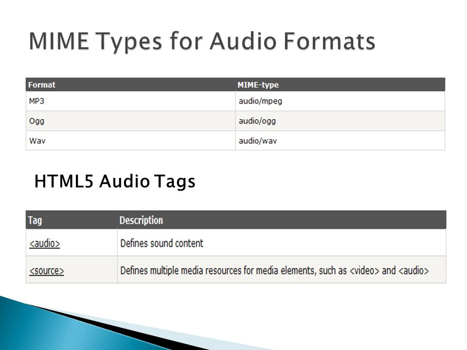 MIME Types for Audio Formats