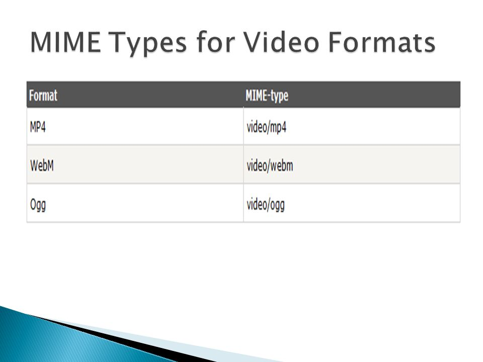 MIME Types for Video Formats
