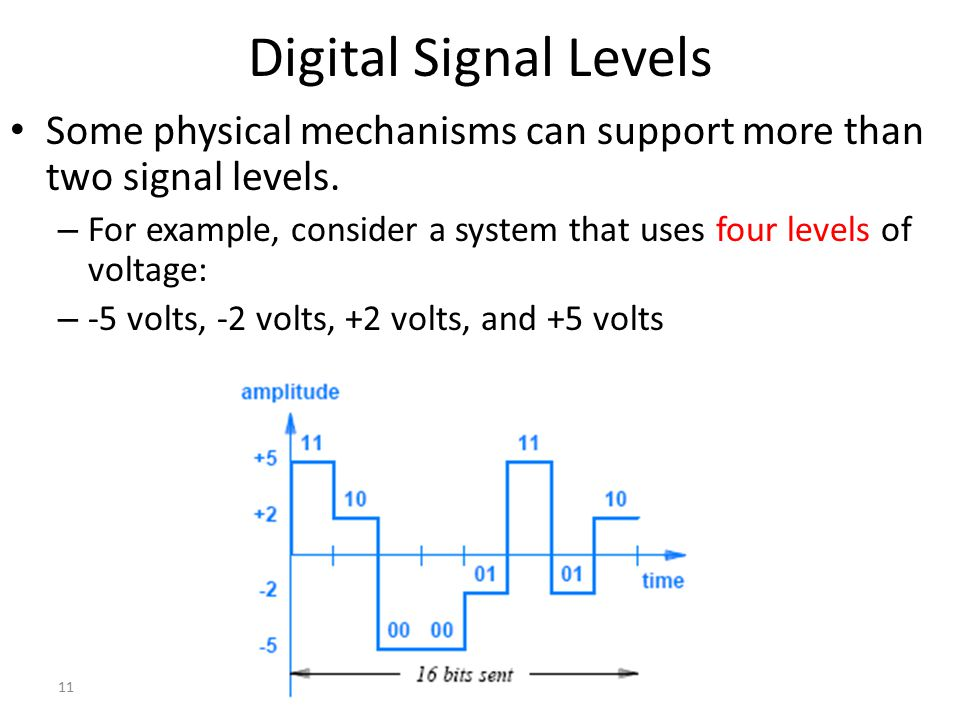 Digital Signal Levels Some physical mechanisms can support more than two signal levels.