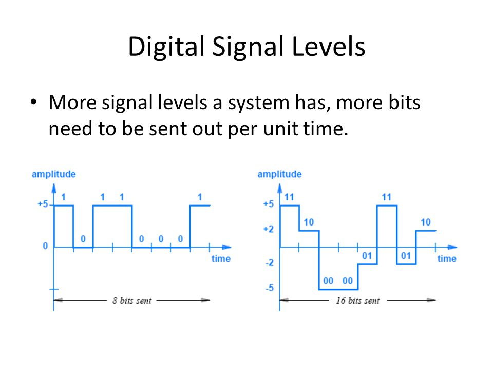 Digital Signal Levels More signal levels a system has, more bits need to be sent out per unit time.