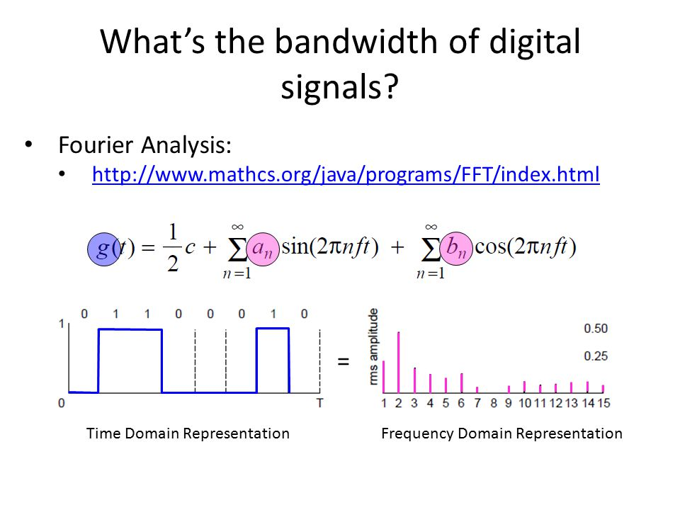 What's the bandwidth of digital signals