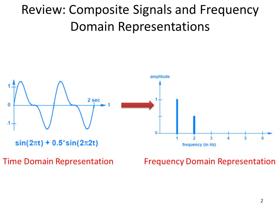 Review: Composite Signals and Frequency Domain Representations