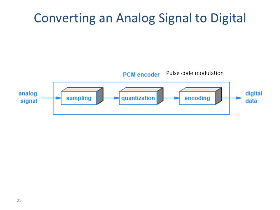 Converting an Analog Signal to Digital