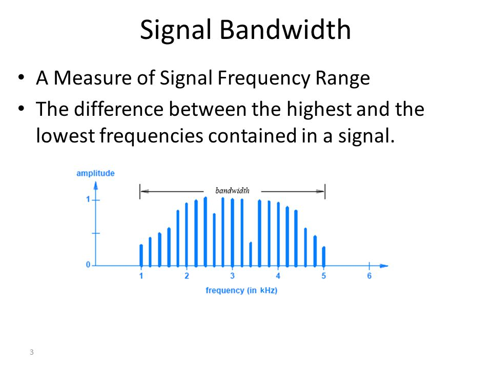 Signal Bandwidth A Measure of Signal Frequency Range