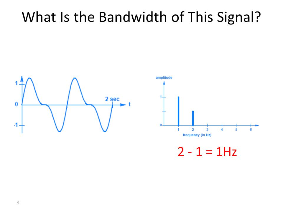 What Is the Bandwidth of This Signal