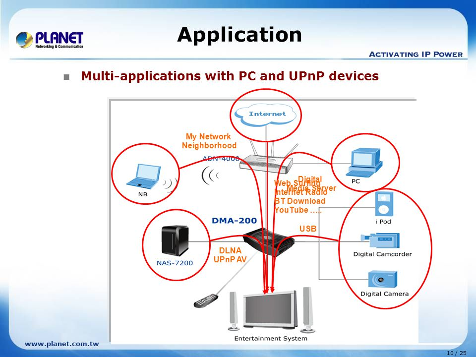 Application Multi-applications with PC and UPnP devices My Network