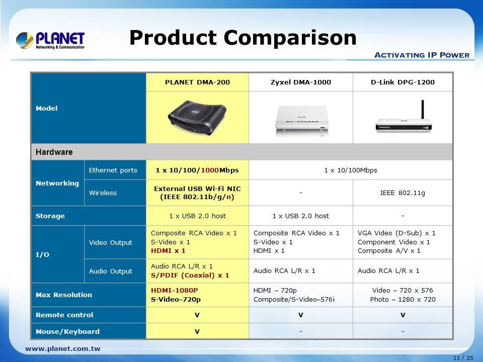 External USB Wi-Fi NIC (IEEE 802.11b/g/n)