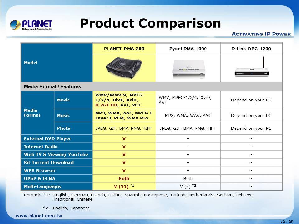 Product Comparison Media Format / Features Model PLANET DMA-200